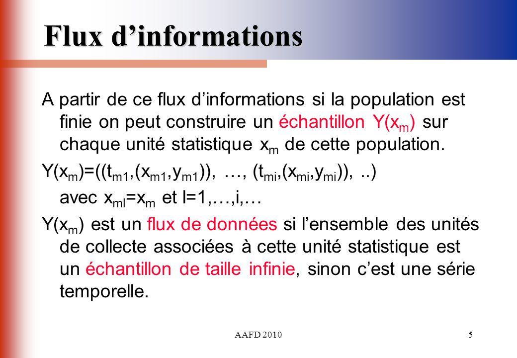 Flux d'informations