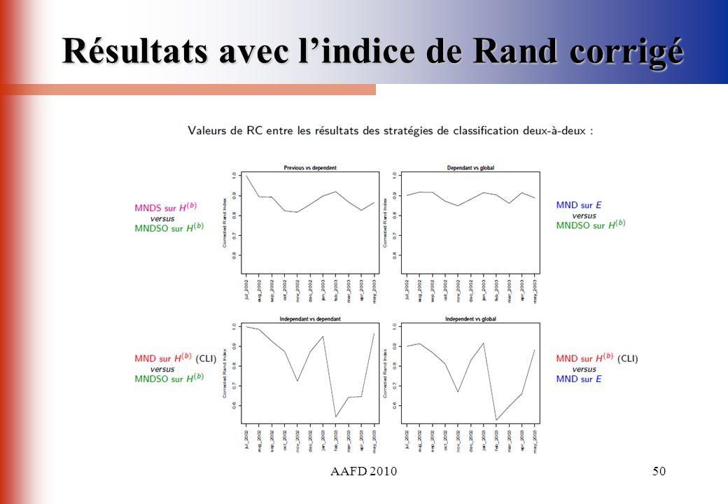 Résultats avec l'indice de Rand corrigé