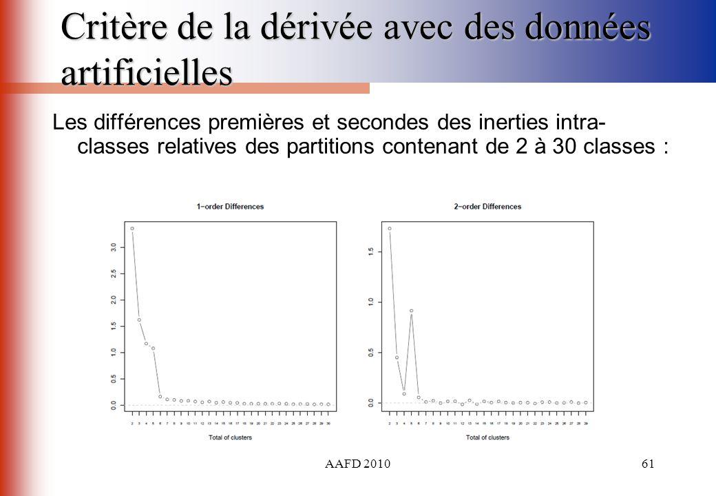 Critère de la dérivée avec des données artificielles