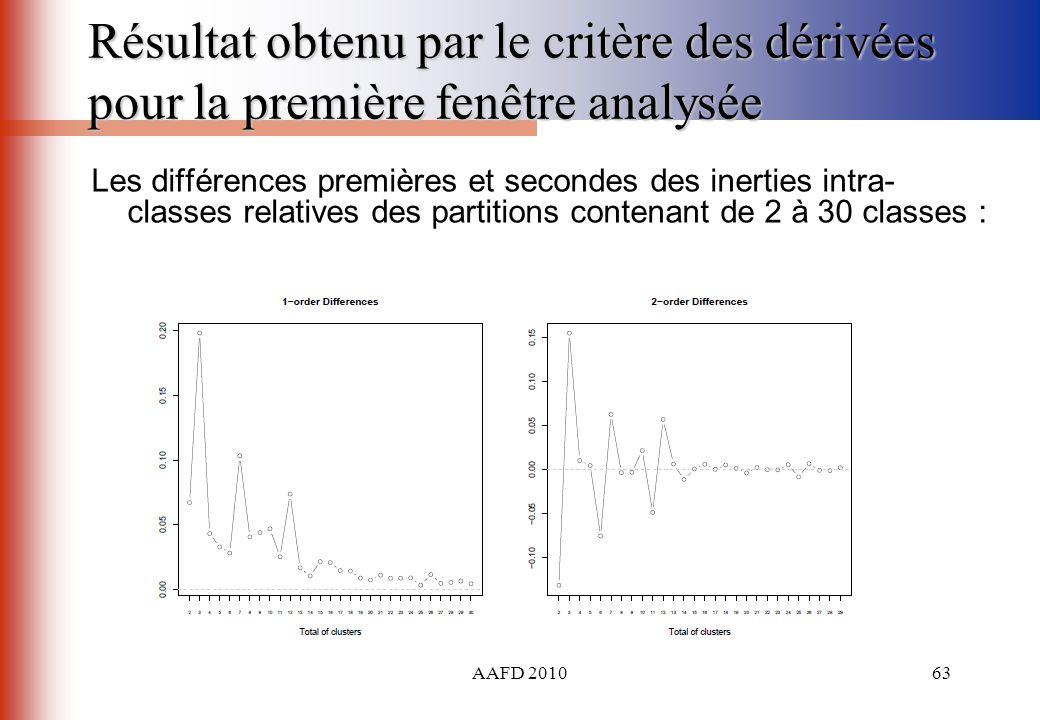 Résultat obtenu par le critère des dérivées pour la première fenêtre analysée