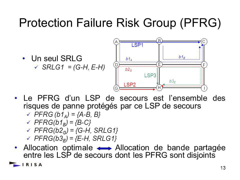 Protection Failure Risk Group (PFRG)
