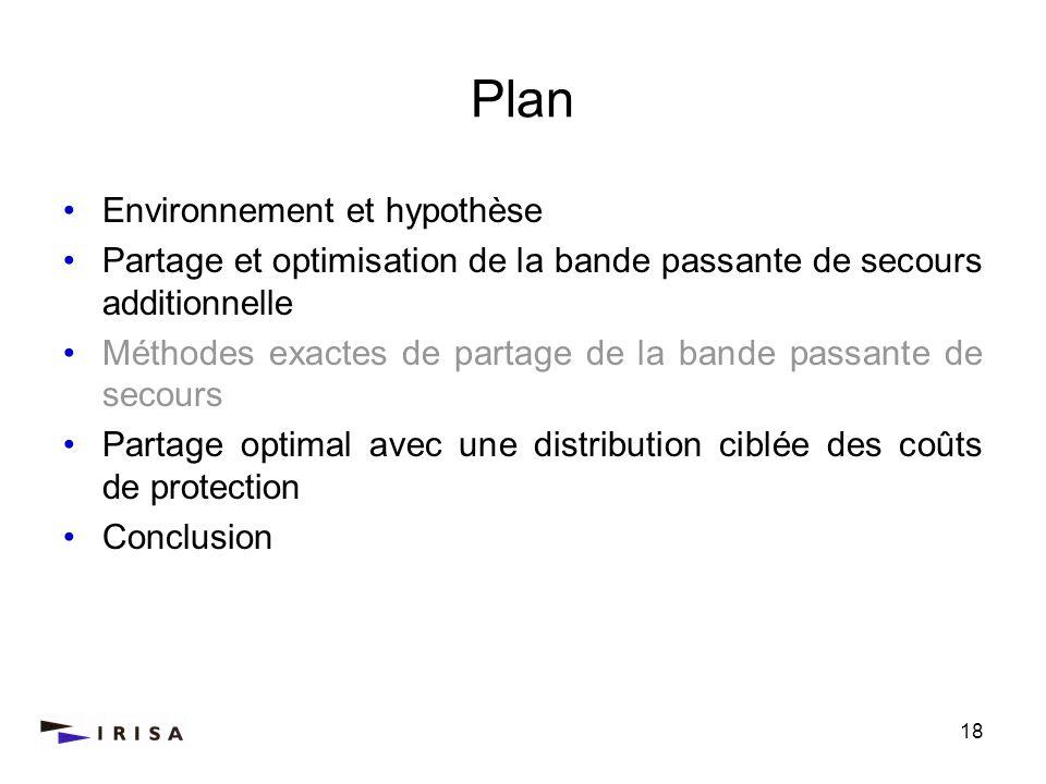 Plan Environnement et hypothèse