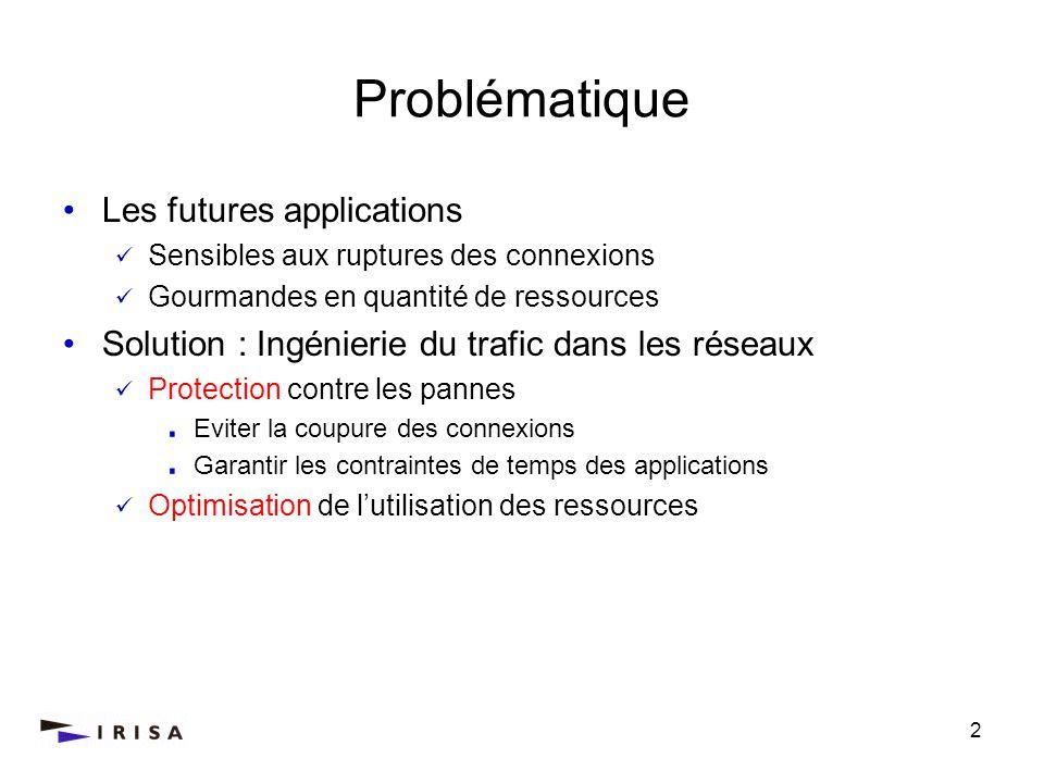Problématique Les futures applications