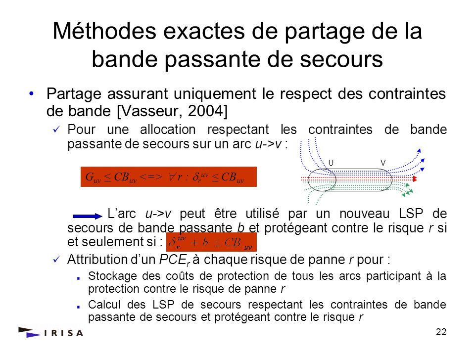 Méthodes exactes de partage de la bande passante de secours