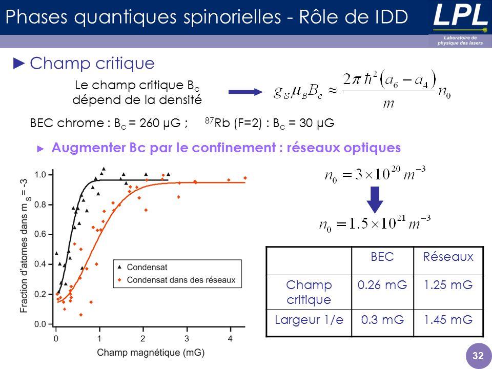 Phases quantiques spinorielles - Rôle de IDD