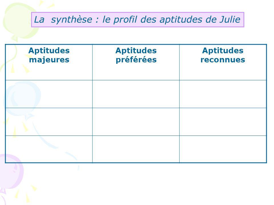 La synthèse : le profil des aptitudes de Julie