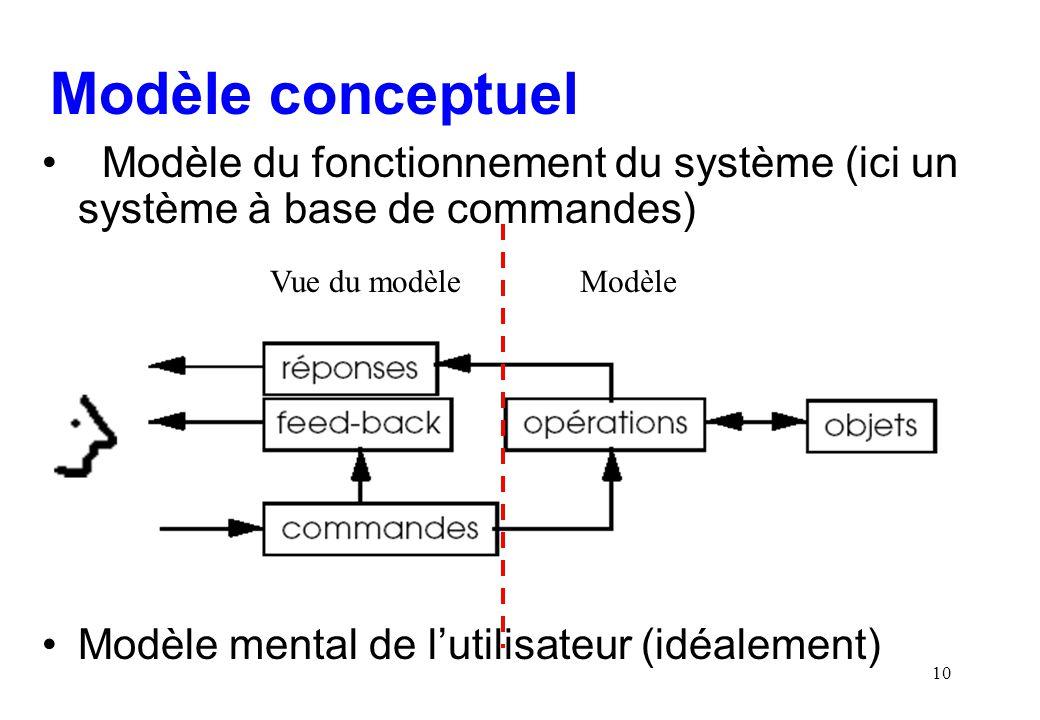 Modèle conceptuel Modèle du fonctionnement du système (ici un système à base de commandes) Modèle mental de l'utilisateur (idéalement)