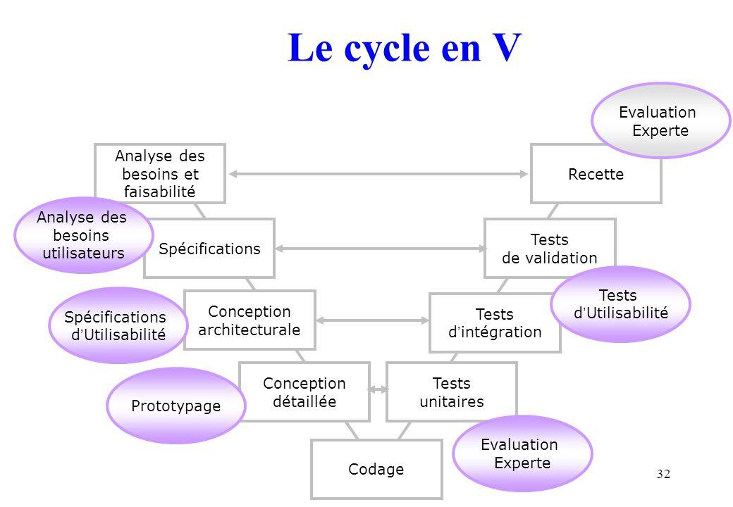 Le cycle en V Evaluation Experte Analyse des besoins et faisabilité