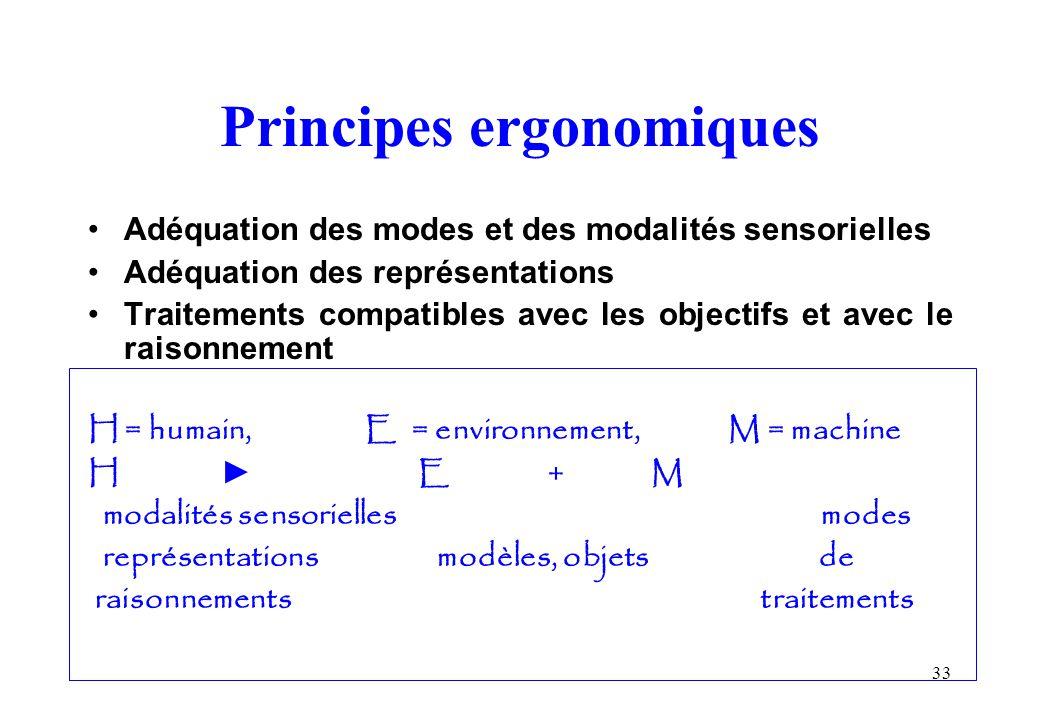 Principes ergonomiques