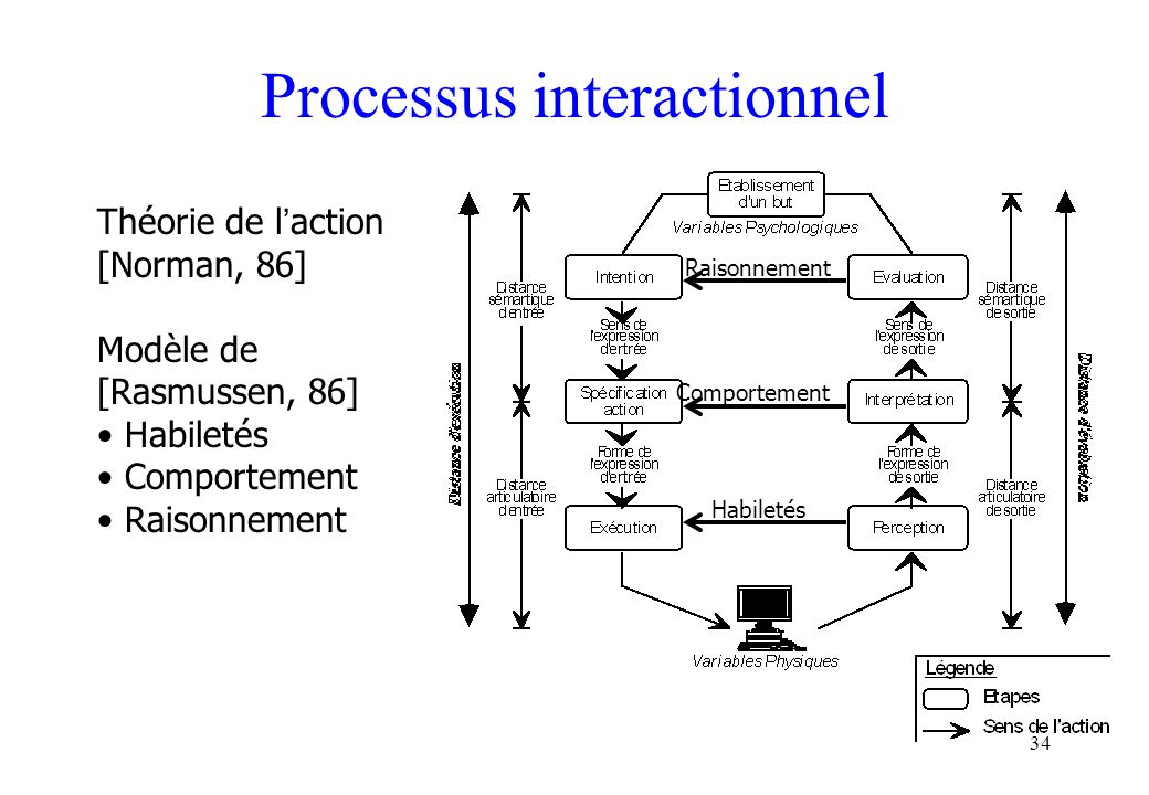 Processus interactionnel