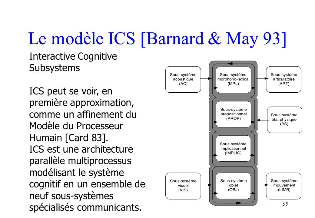 Le modèle ICS [Barnard & May 93]