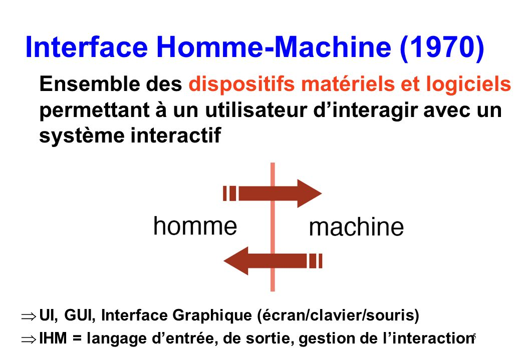 Interface Homme-Machine (1970)