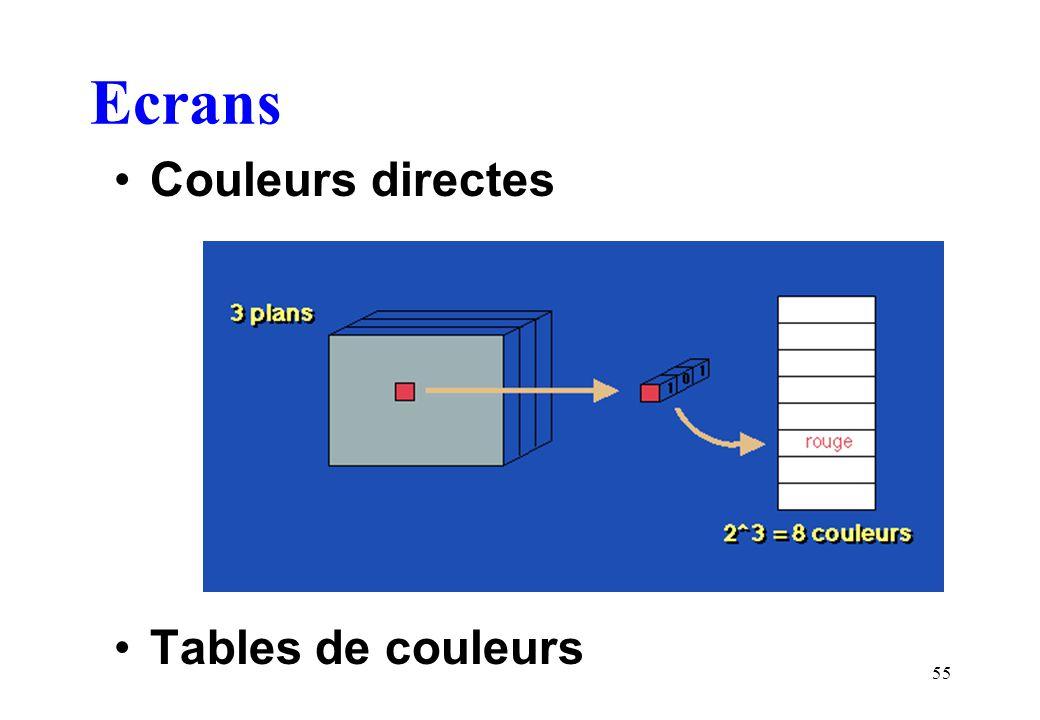 Ecrans Couleurs directes Tables de couleurs