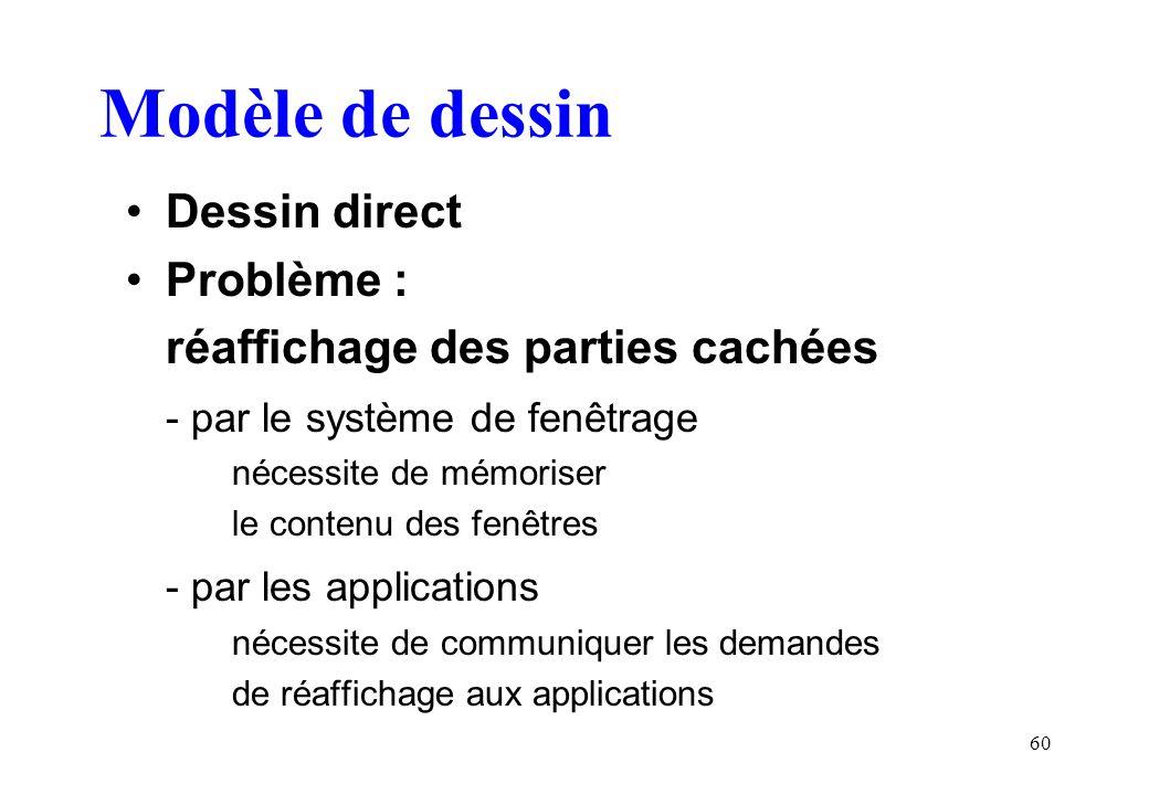 Modèle de dessin Dessin direct Problème :