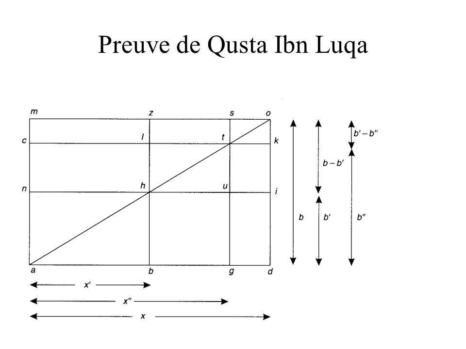 Preuve de Qusta Ibn Luqa