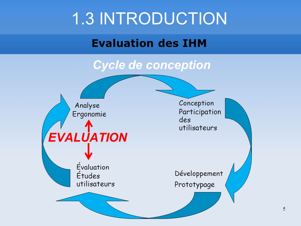 1.3 INTRODUCTION Cycle de conception EVALUATION Evaluation des IHM