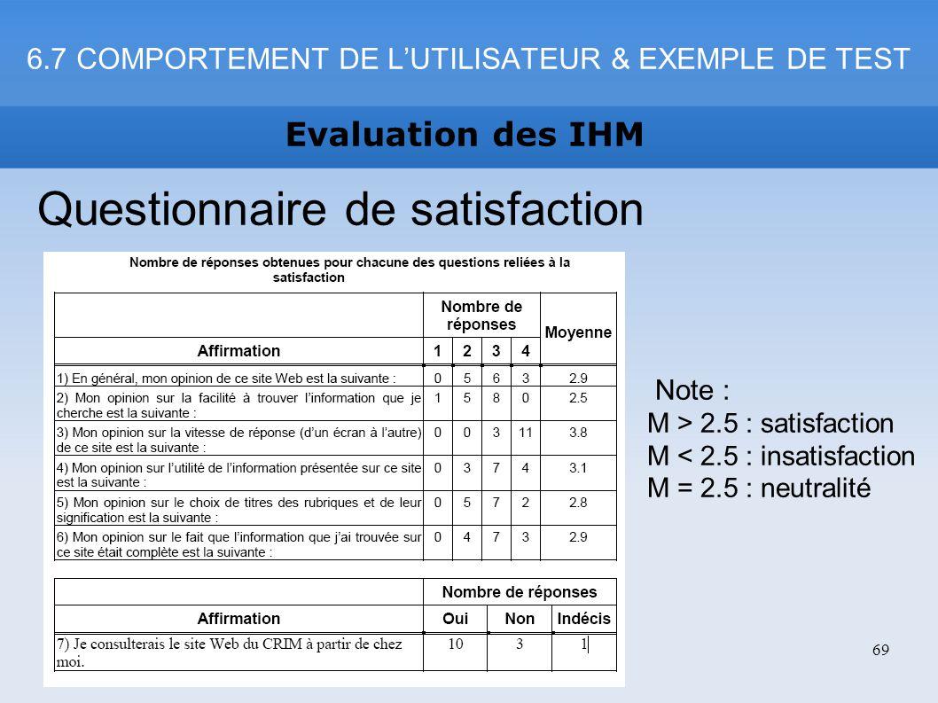 6.7 COMPORTEMENT DE L'UTILISATEUR & EXEMPLE DE TEST