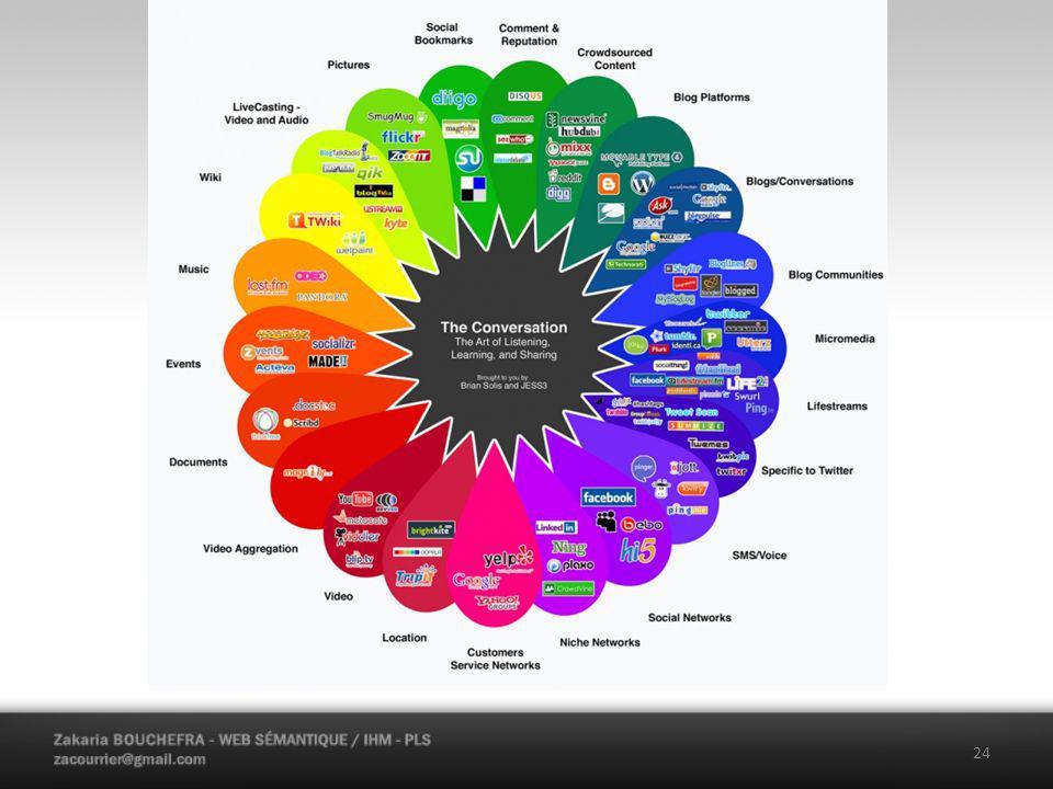 Web 2.0 Caractéristiqaues