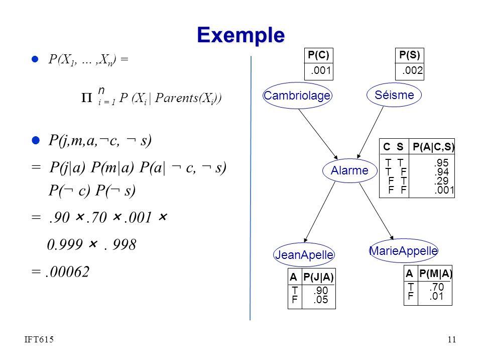 Exemple P(j,m,a,¬c, ¬ s) = P(j|a) P(m|a) P(a| ¬ c, ¬ s) P(¬ c) P(¬ s)