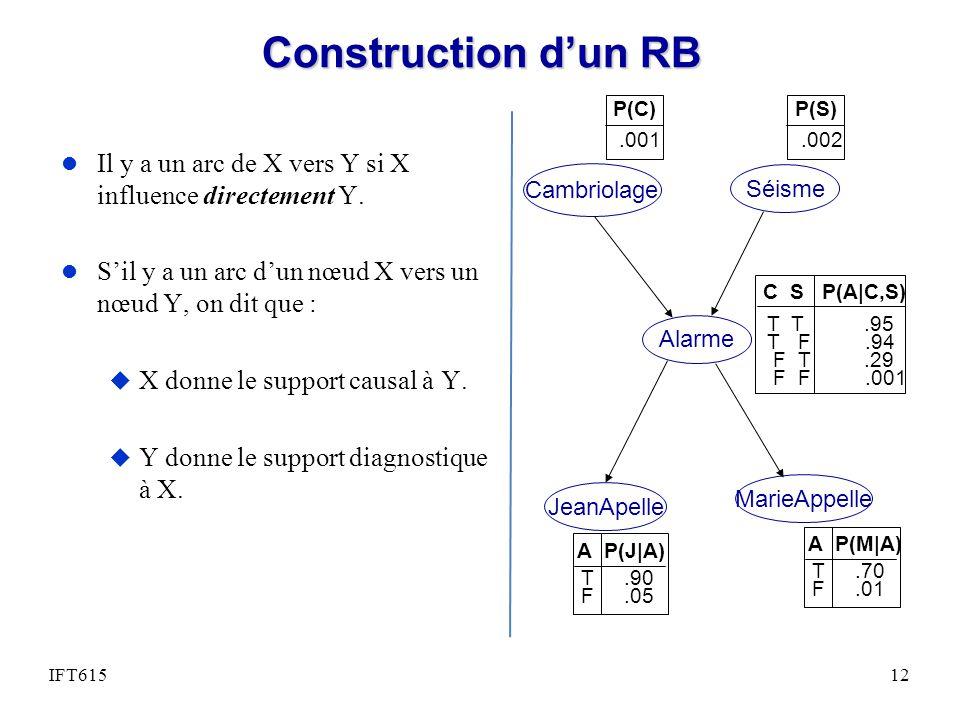 Construction d'un RB Cambriolage. Séisme. Alarme. JeanApelle. MarieAppelle. C S P(A|C,S) T T .95.