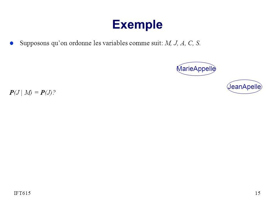 Exemple Supposons qu'on ordonne les variables comme suit: M, J, A, C, S. P(J | M) = P(J) MarieAppelle.