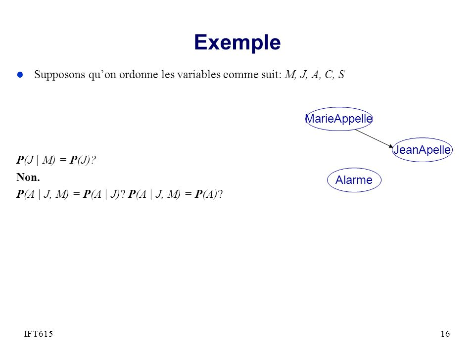 Exemple Supposons qu'on ordonne les variables comme suit: M, J, A, C, S. Non. P(A | J, M) = P(A | J) P(A | J, M) = P(A)
