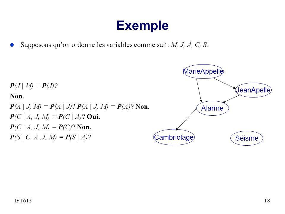 Exemple Supposons qu'on ordonne les variables comme suit: M, J, A, C, S. Non. P(A | J, M) = P(A | J) P(A | J, M) = P(A) Non.