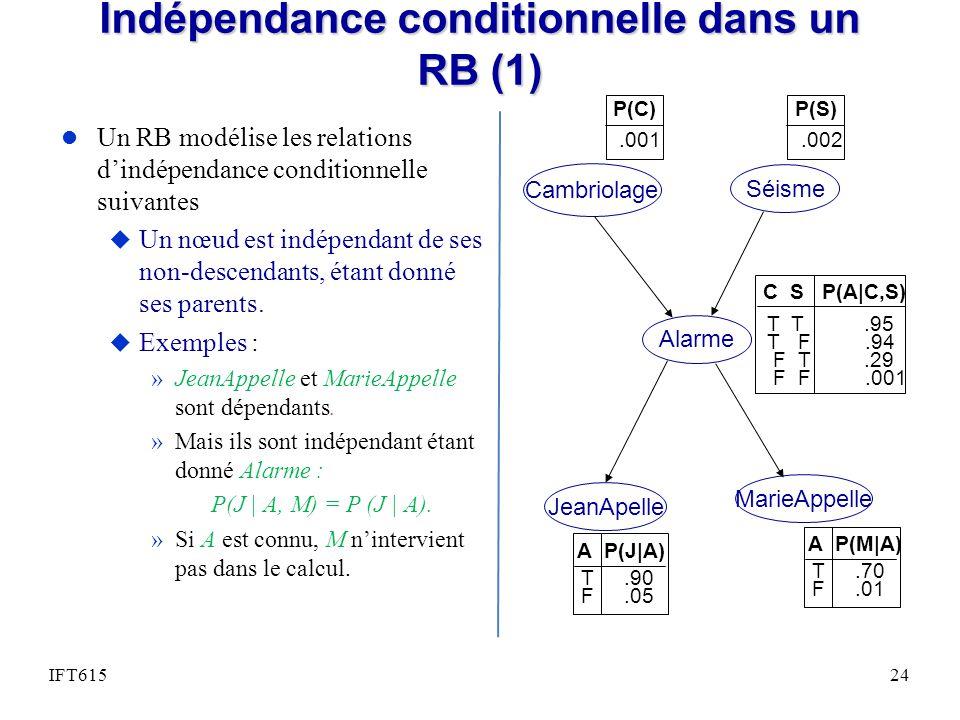 Indépendance conditionnelle dans un RB (1)