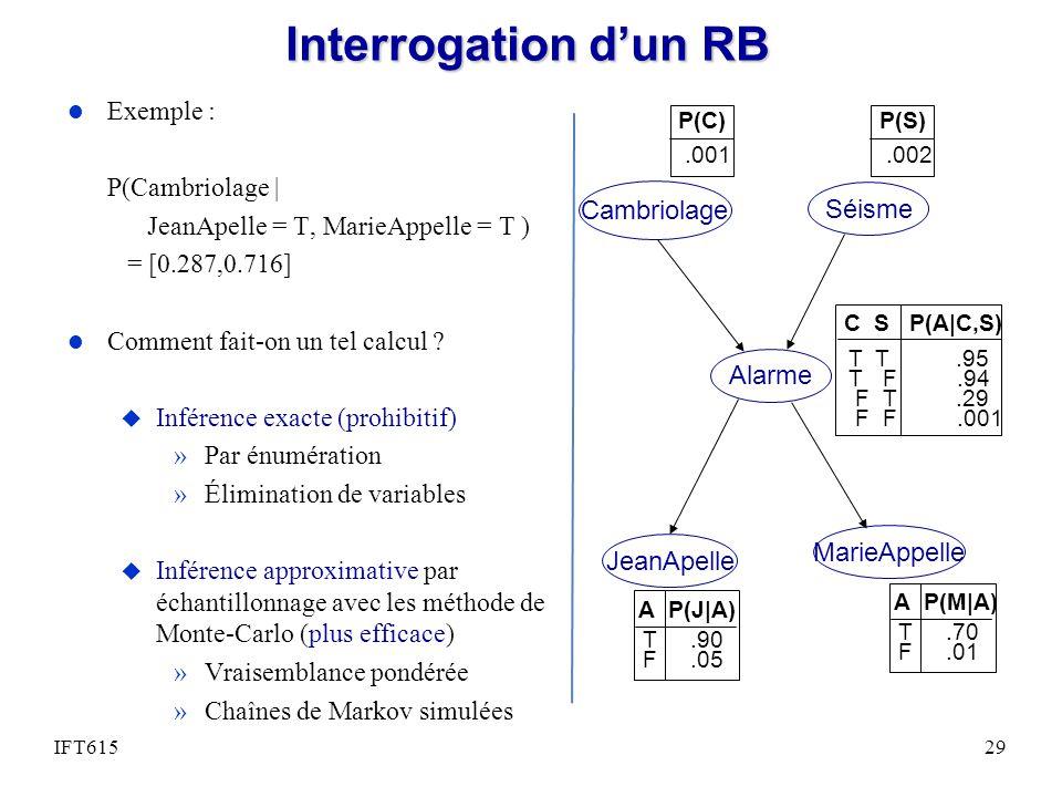 Interrogation d'un RB Exemple : P(Cambriolage |