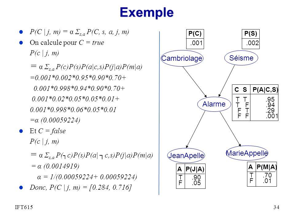 Exemple = α Σs,a P(c)P(s)P(a|c,s)P(j|a)P(m|a)