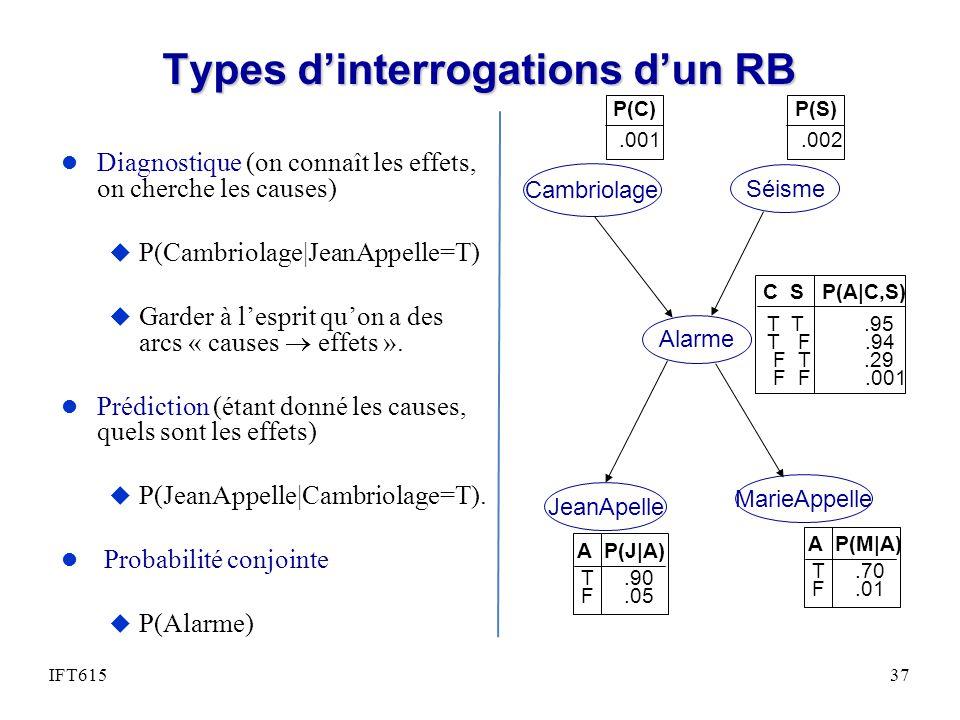 Types d'interrogations d'un RB