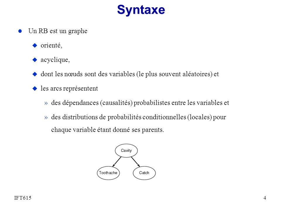 Syntaxe Un RB est un graphe orienté, acyclique,