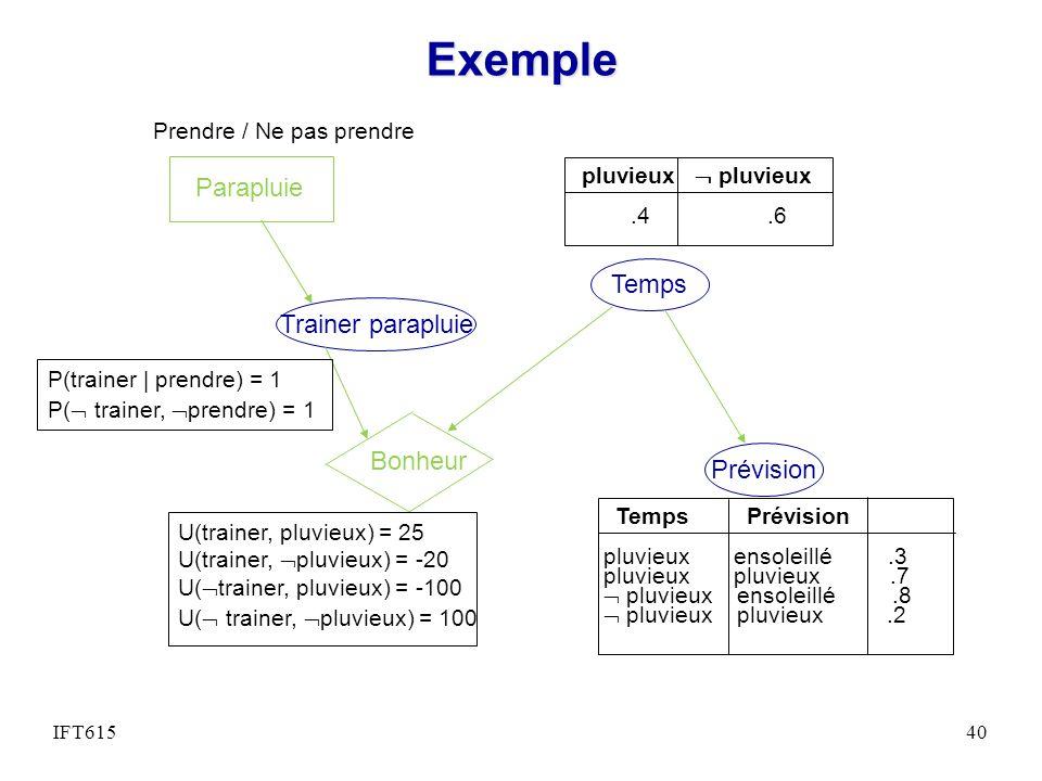 Exemple Parapluie Temps Trainer parapluie Bonheur Prévision