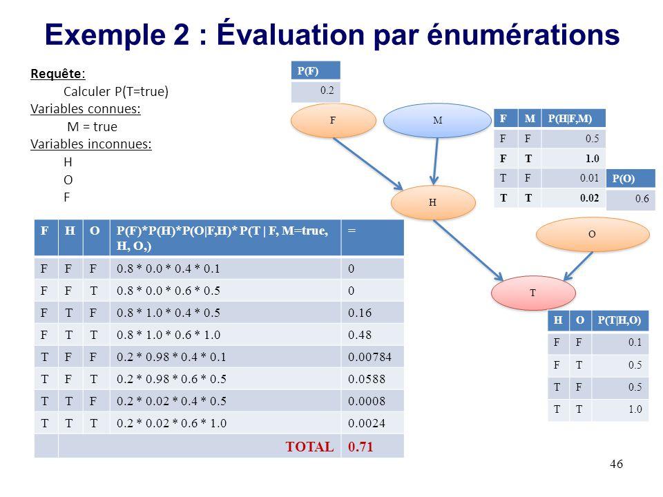 Exemple 2 : Évaluation par énumérations
