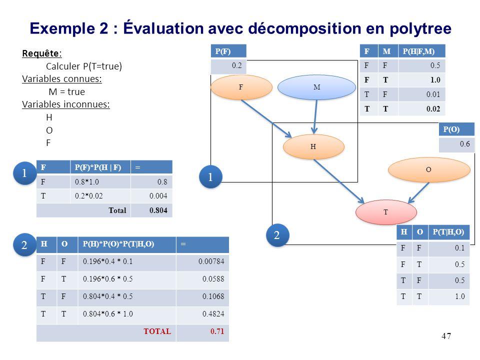 Exemple 2 : Évaluation avec décomposition en polytree