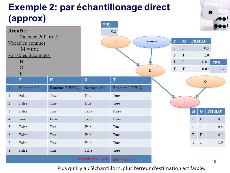 Exemple 2: par échantillonage direct (approx)