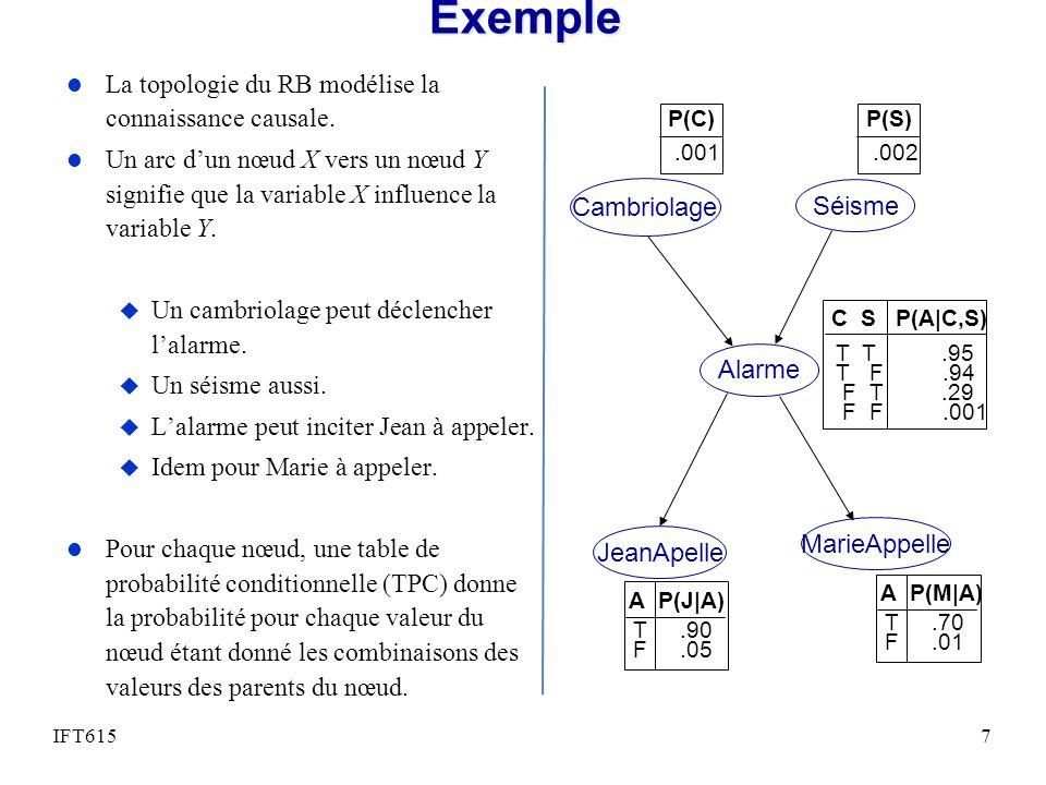 Exemple La topologie du RB modélise la connaissance causale.