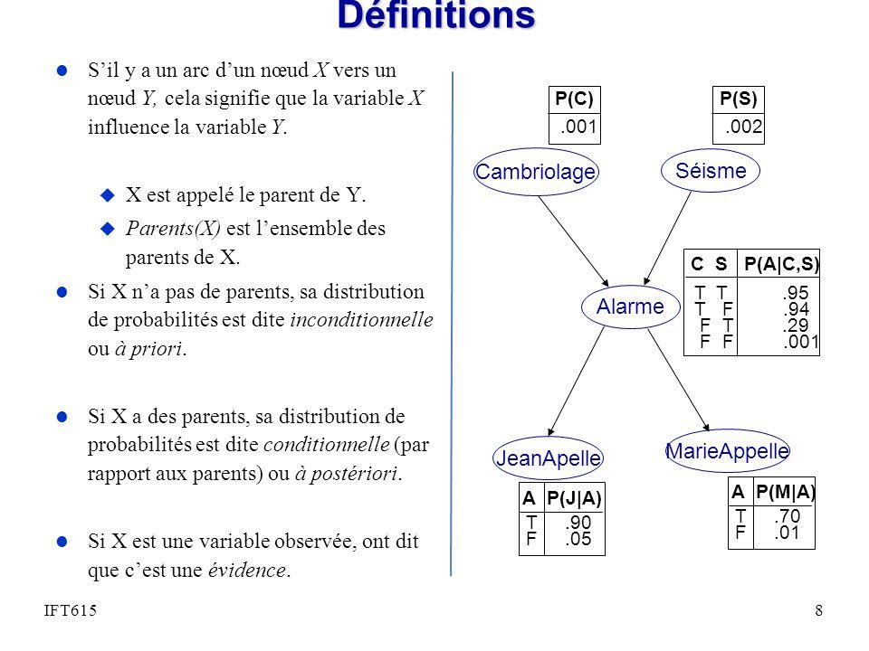 Définitions S'il y a un arc d'un nœud X vers un nœud Y, cela signifie que la variable X influence la variable Y.