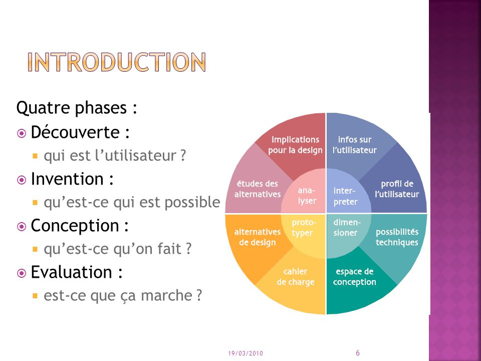 introduction Quatre phases : Découverte : Invention : Conception :
