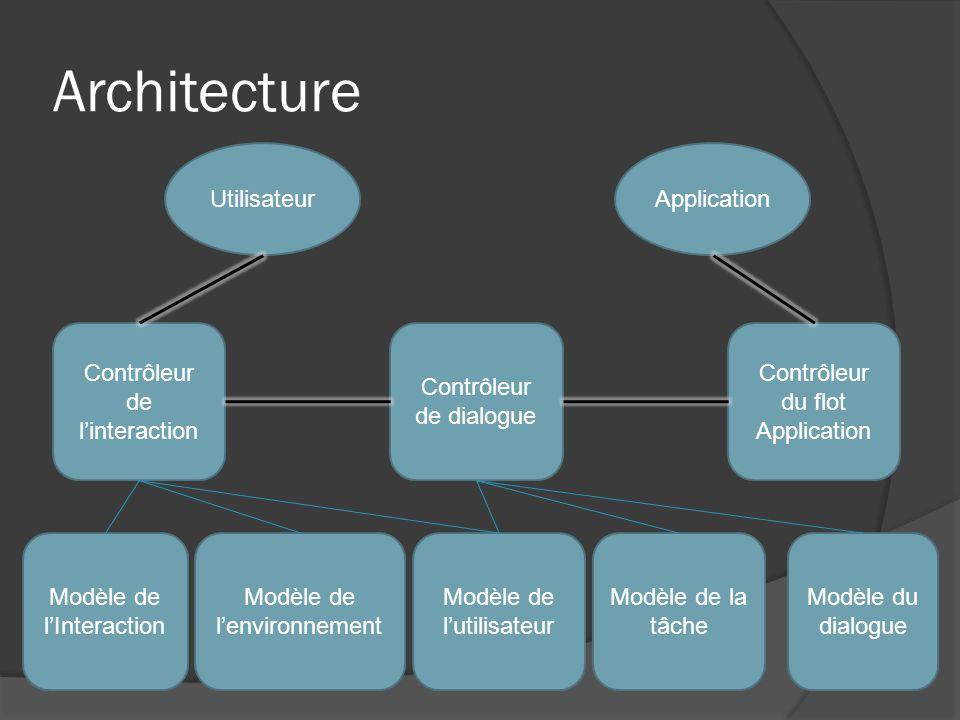 Architecture Utilisateur Application Contrôleur de l'interaction