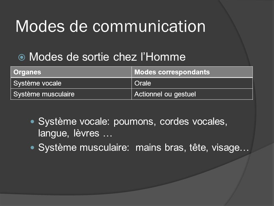 Modes de communication