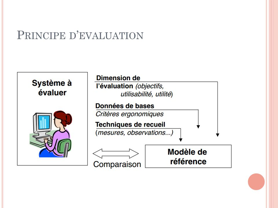 Principe d'evaluation