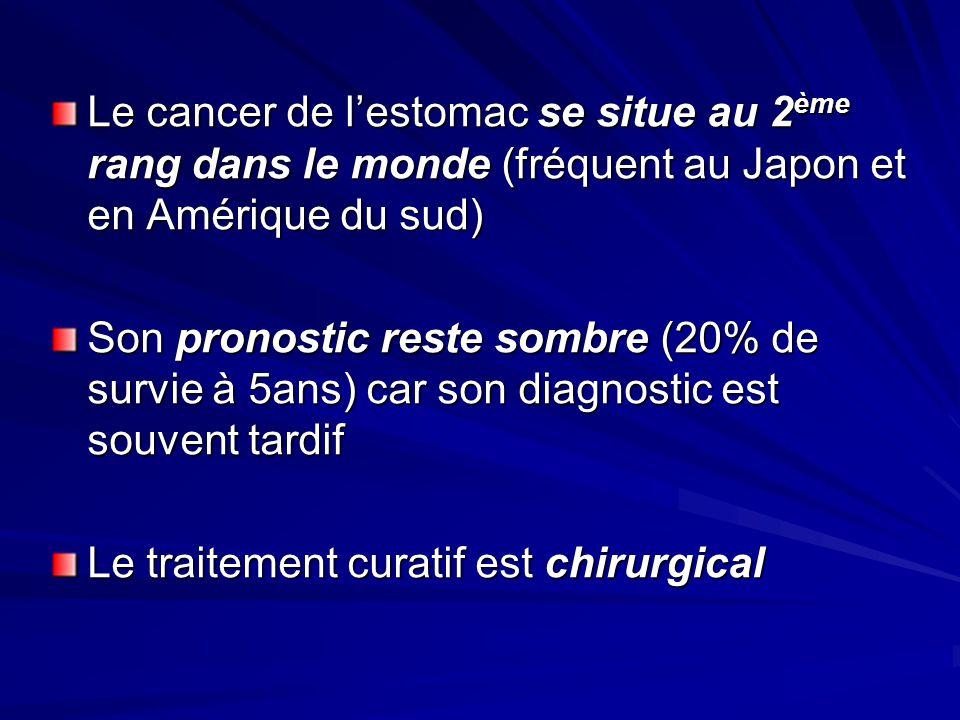 Le cancer de l'estomac se situe au 2ème rang dans le monde (fréquent au Japon et en Amérique du sud)