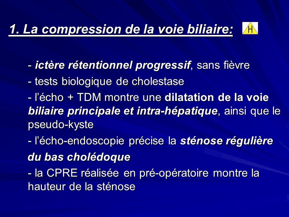 1. La compression de la voie biliaire: