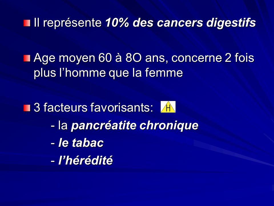 Il représente 10% des cancers digestifs