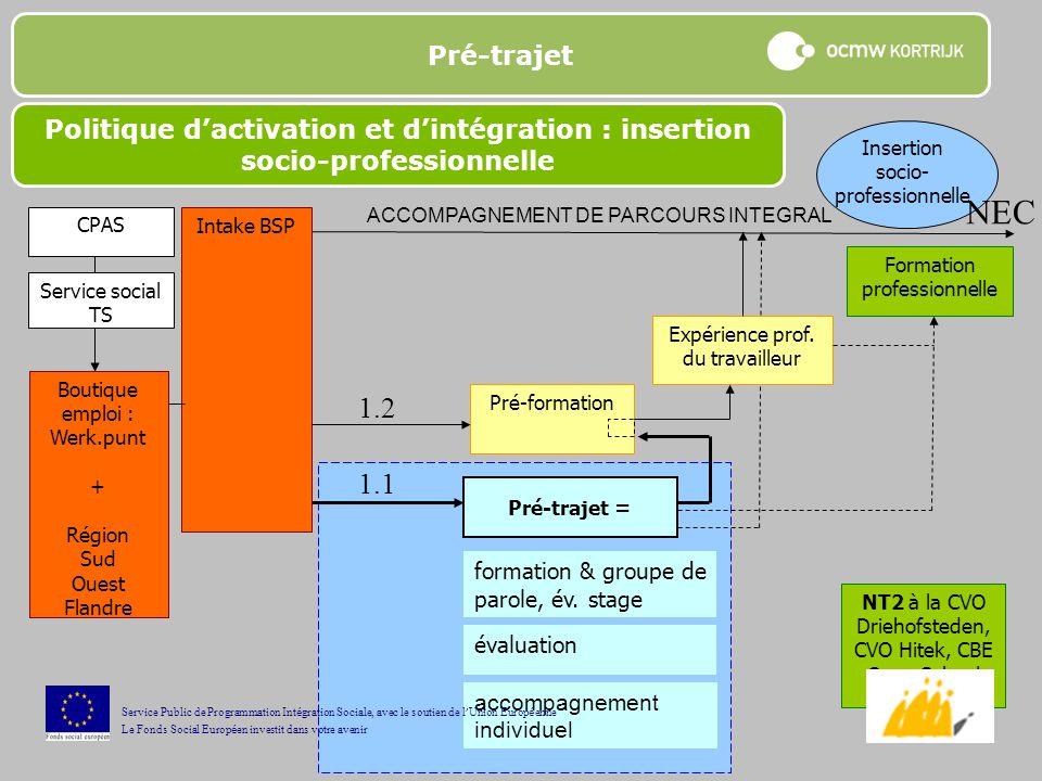 Pré-trajet Politique d'activation et d'intégration : insertion socio-professionnelle. Insertion socio-