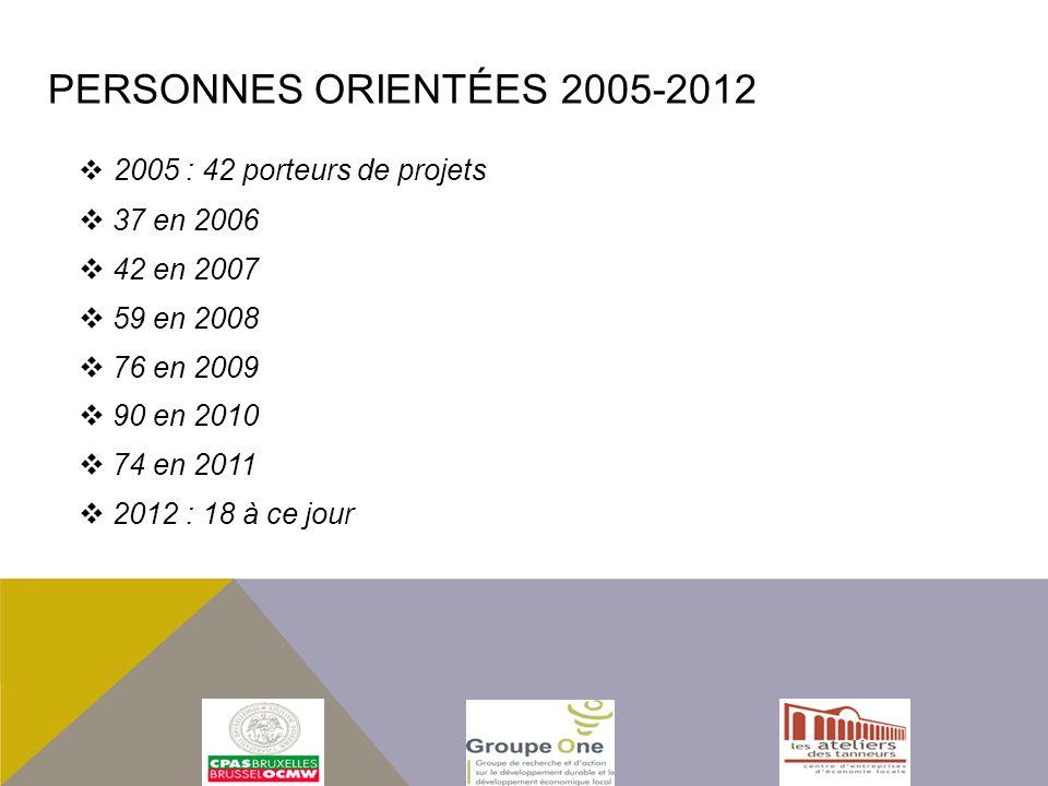 Personnes orientées 2005-2012 2005 : 42 porteurs de projets 37 en 2006