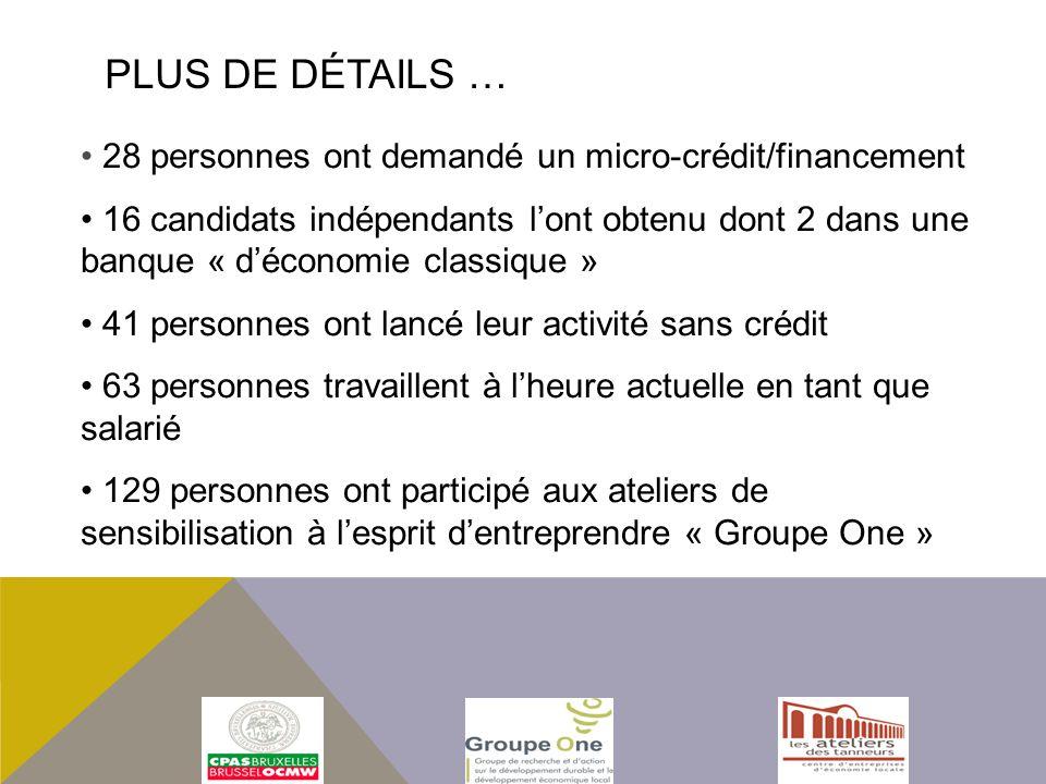 Plus de détails … 28 personnes ont demandé un micro-crédit/financement