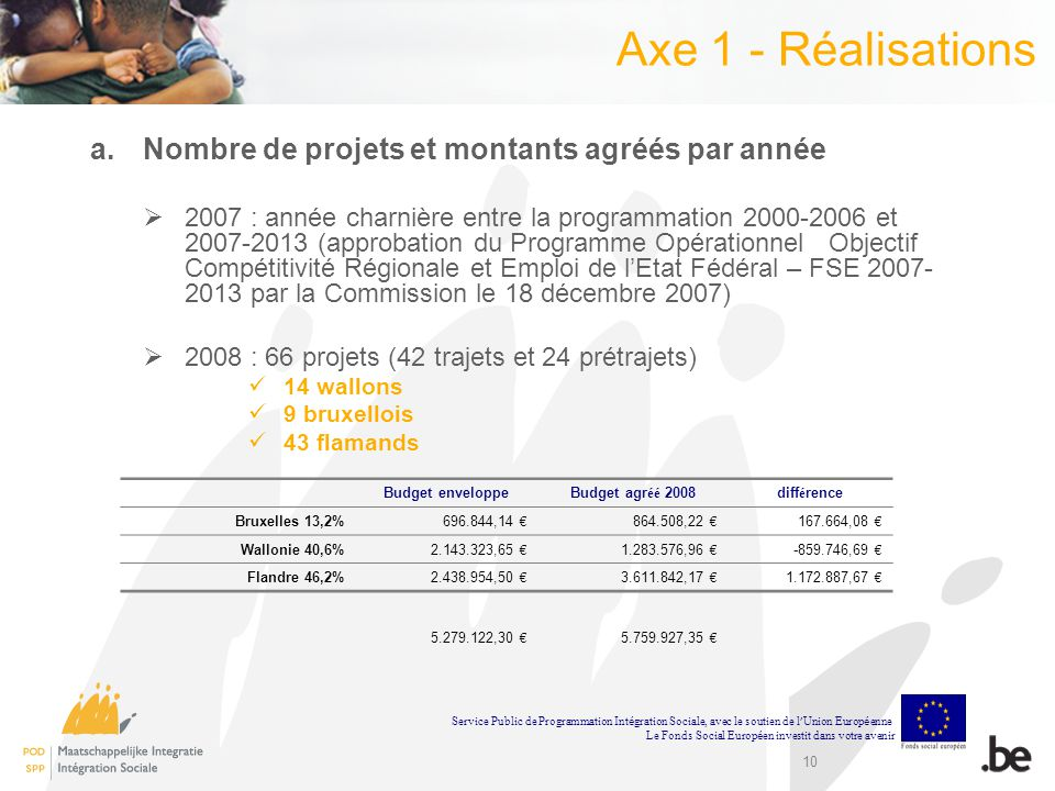 Axe 1 - Réalisations Nombre de projets et montants agréés par année