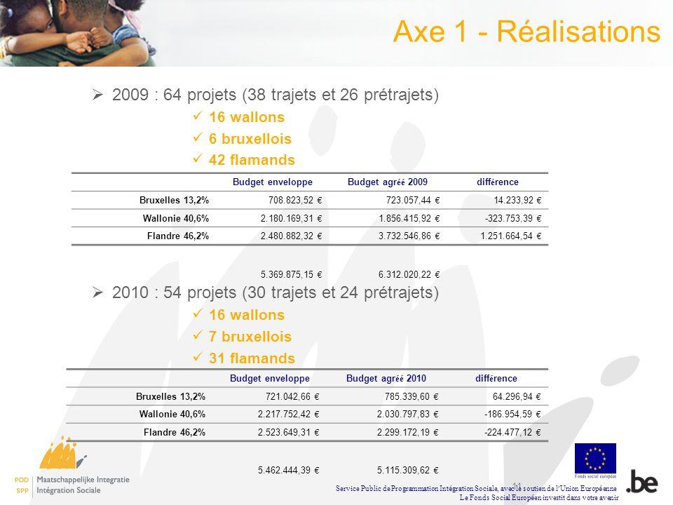 Axe 1 - Réalisations 2009 : 64 projets (38 trajets et 26 prétrajets)